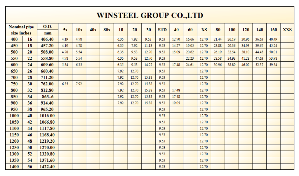 steel pipe size chart