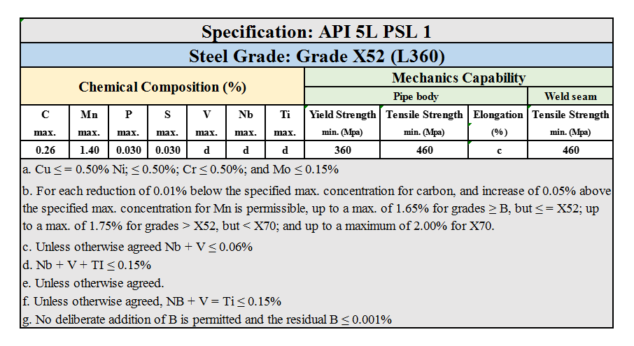 API 5L PSL 1 Grade X52