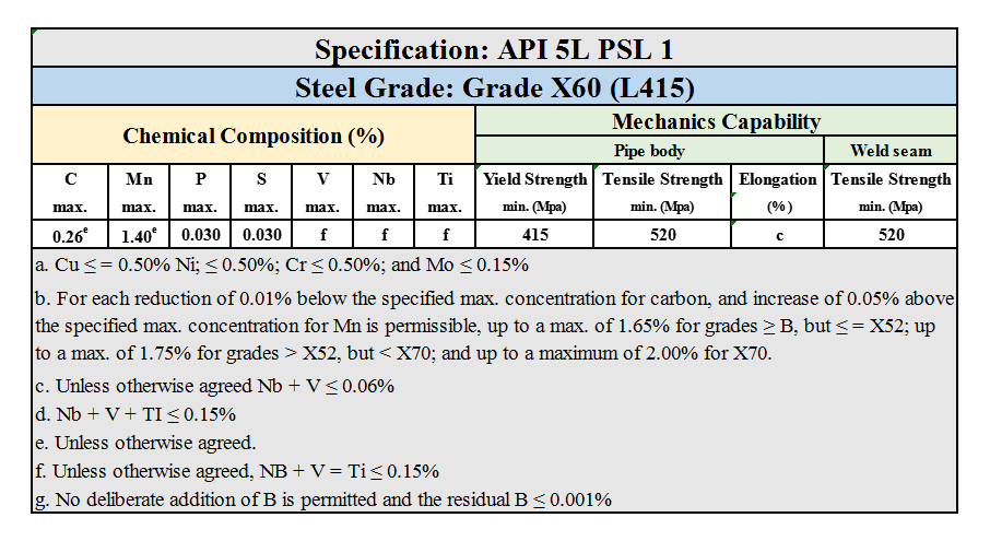 API 5L PSL 1 Grade X60