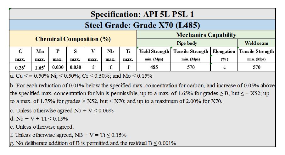 API 5L PSL 1 Grade X70
