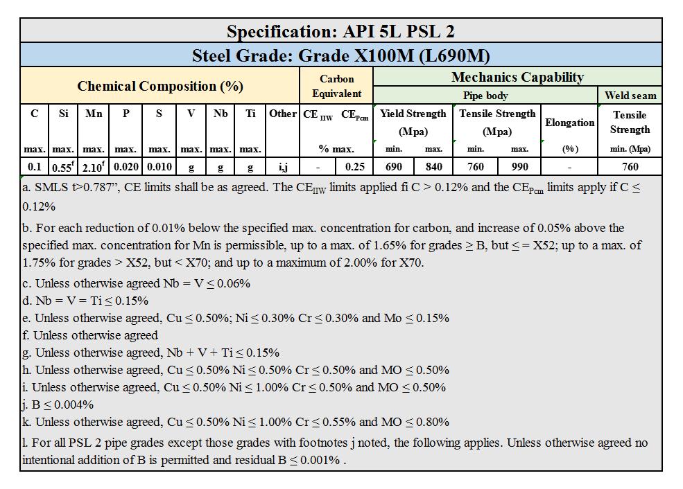 API 5L PSL 2 Grade X100M