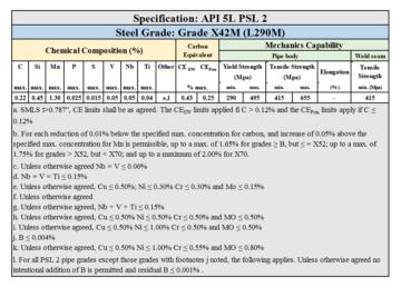 API 5L PSL 2 Grade X42M