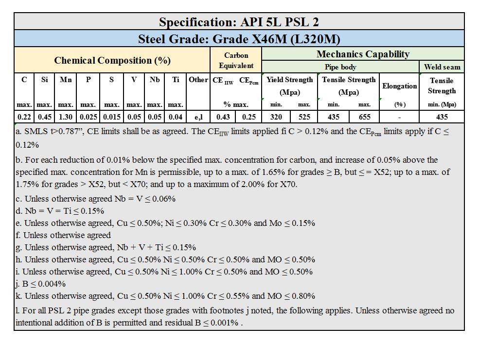 API 5L PSL 2 Grade X46M