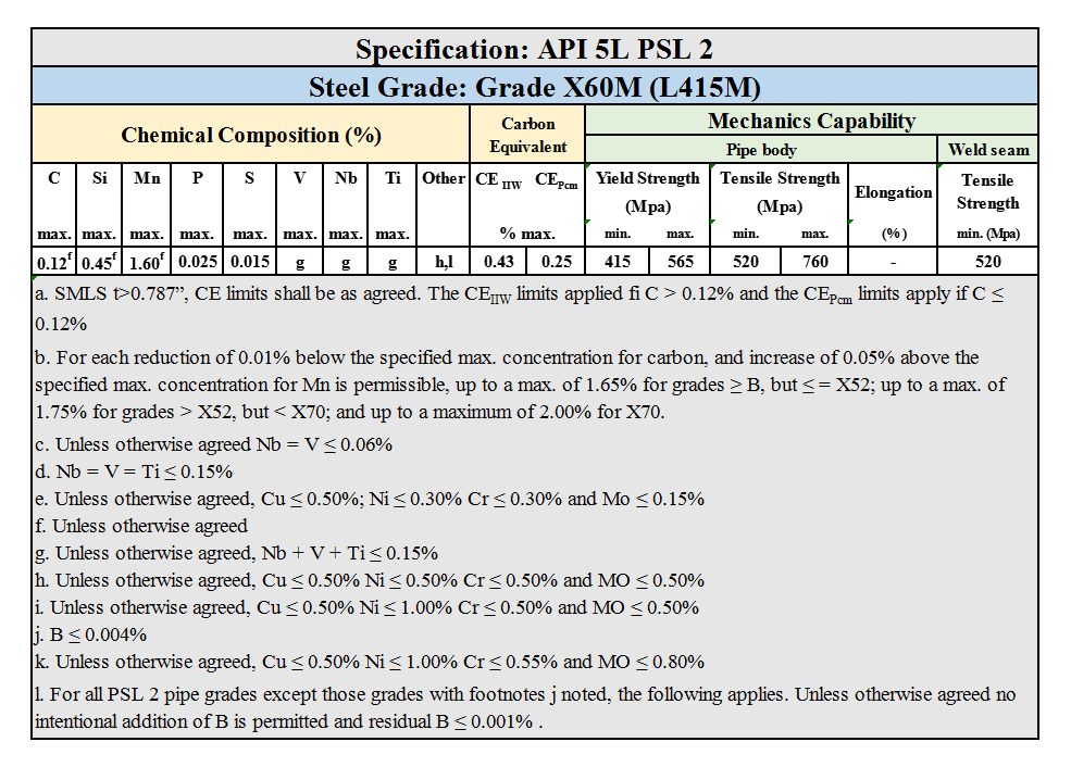 API 5L PSL 2 Grade X60M