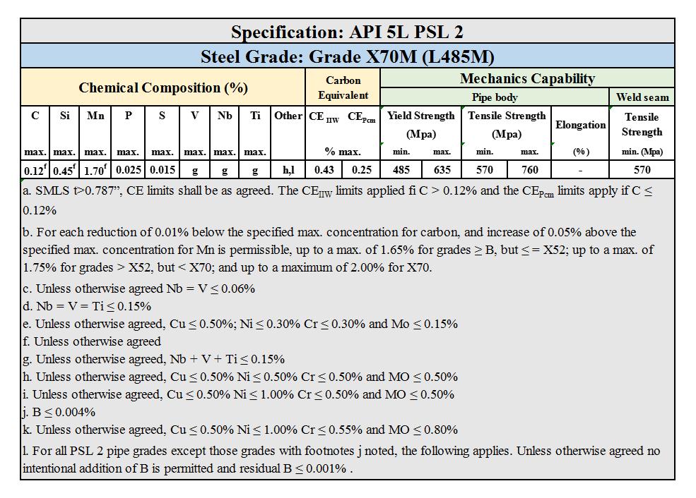 API 5L PSL 2 Grade X70M