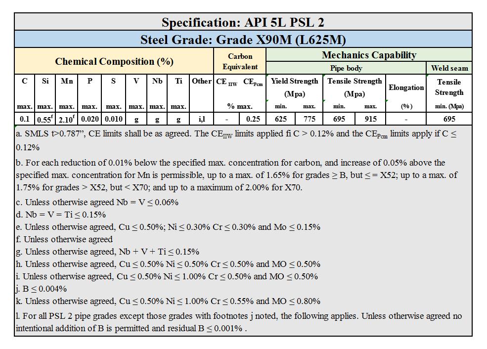 API 5L PSL 2 Grade X90M