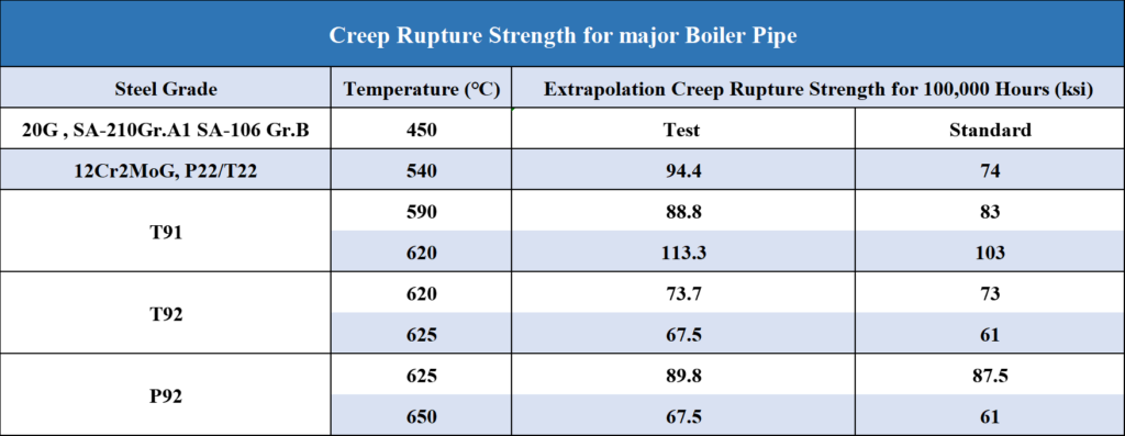 Creep Rupture Strength for major Boiler Pipe