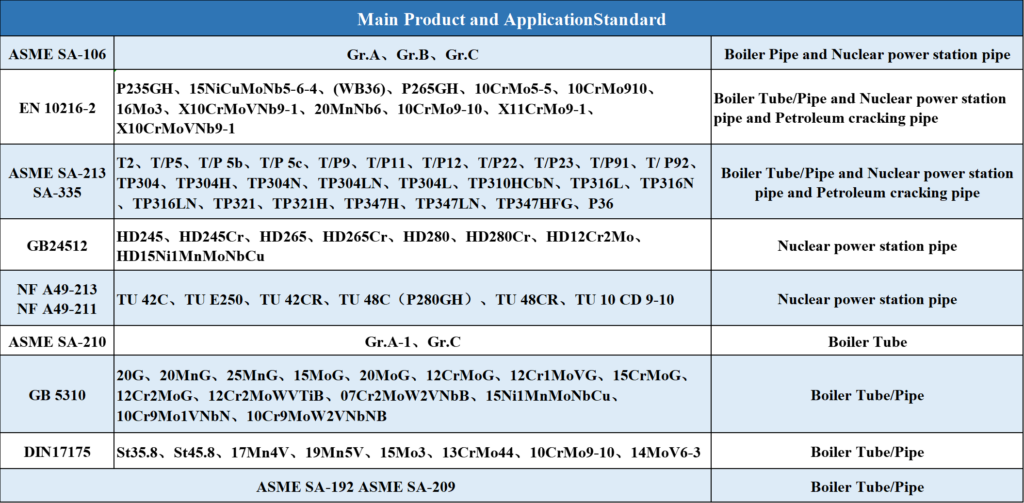 Main Product and Application Standard